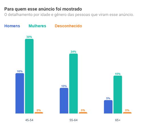 Covas e Boulos focam nos eleitores com mais de 45 anos  nas redes sociais na reta final das eleições