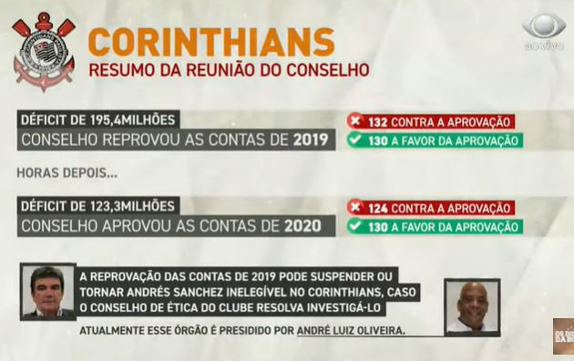 Neto dá parabéns a conselheiros do Corinthians que reprovaram contas de Andrés