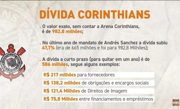 """Neto se revolta com dívidas e apela ao hino: """"Quem vai salvar o Corinthians?"""""""